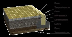 Состав тротуарной плитки, изготовленной в домашних условиях
