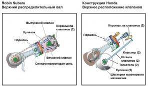 Сравнение двигателей Robin-Subaru EX и Honda GX