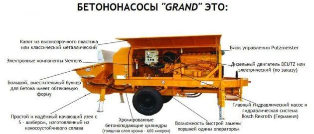 Стационарный бетононасос - устройство агрегата