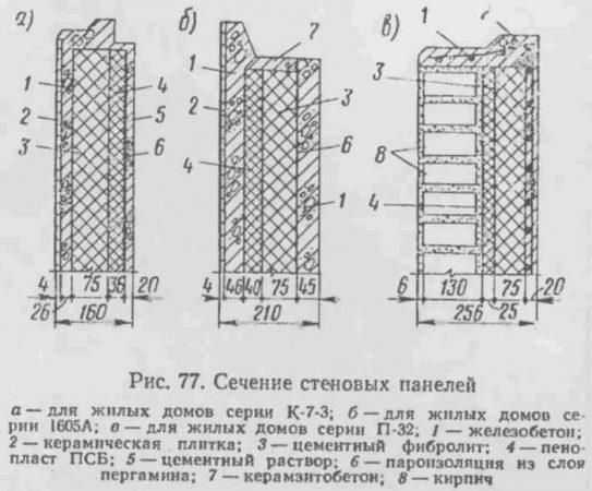 строение некоторых марок трехслойных панелей