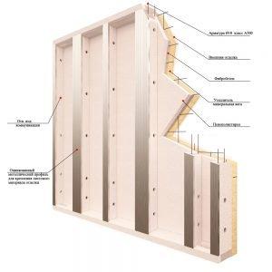 Строение железобетонных стеновых панелей