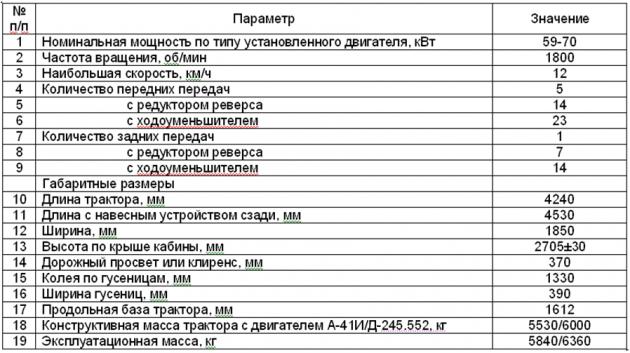 Таблица характеристика трактора