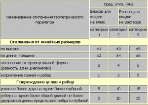 Таблица кладки блоков на клей