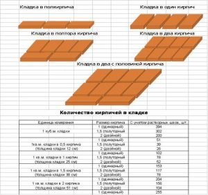 Таблица расчетов количества кирпича
