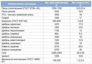Таблица удельного веса сыпучих стройматериалов