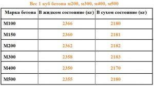 Таблица веса бетона