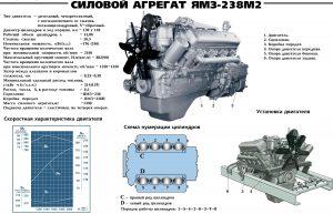 Технические характеристики ЯМЗ-238М2