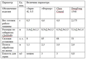 Технические характеристики мини-комбайнов
