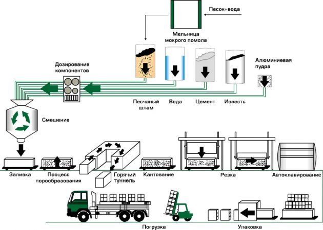 Технология масштабного производства газобетона