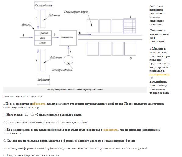Технология стационарного производства неавтоклавного газобетона