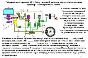 Тормозная система ABS - схема работы
