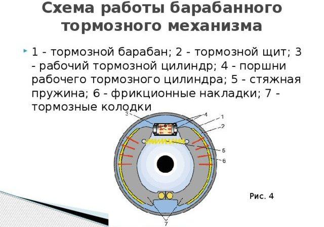 Тормозная система КамАЗ 5410