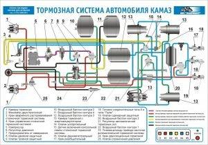 Тормозная система КамАз-6460