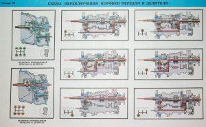 Трансмиссия КамАЗ 5410