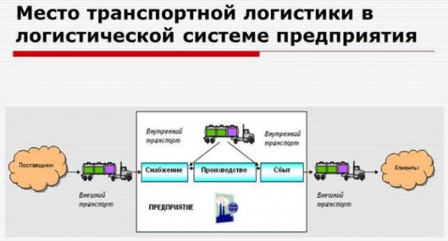 Транспортно-логистическая система