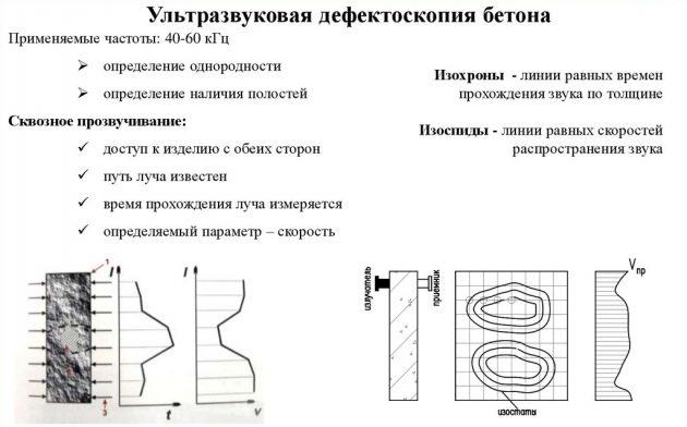 Ультразвуковая дефектоскопия бетона