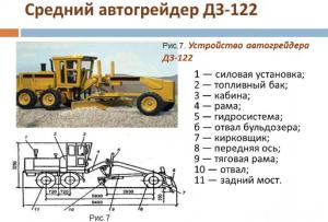 Устройство автогрейдера ДЗ-122