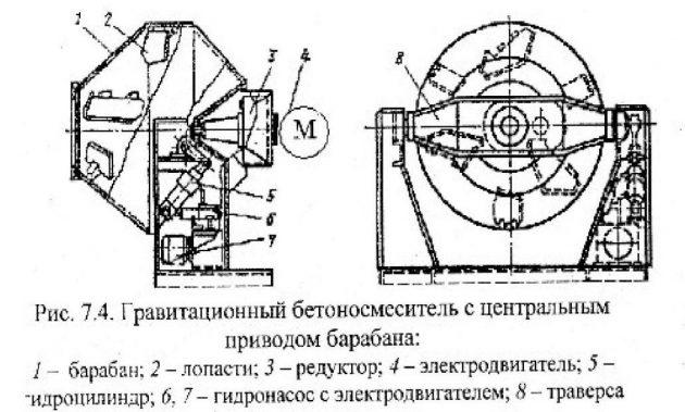 Устройство гравитационного бетоносмесителя