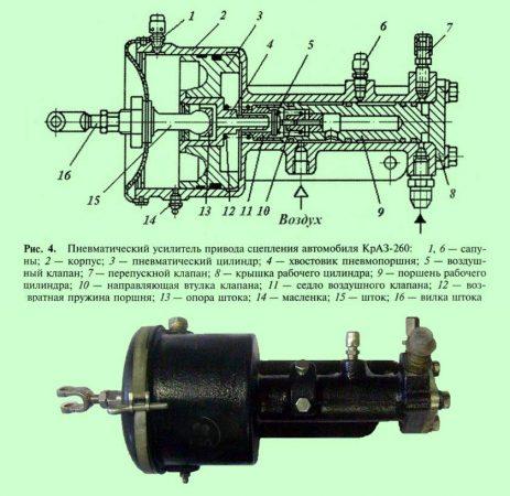 Устройство и работа усилителя привода сцепления автомобиля КрАЗ