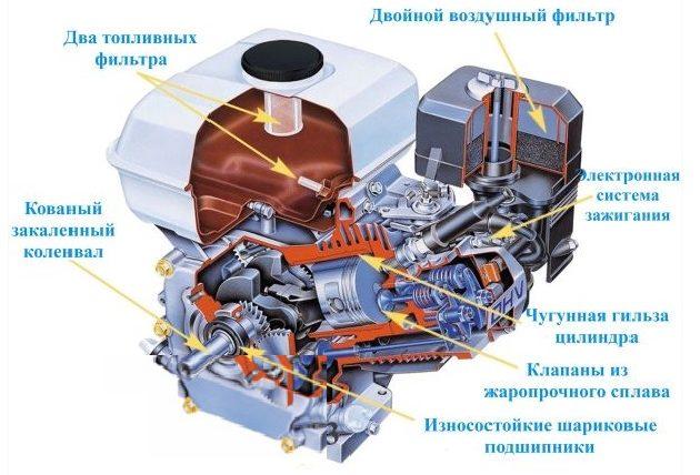Устройство китайского дизельного двигателя для мотоблока