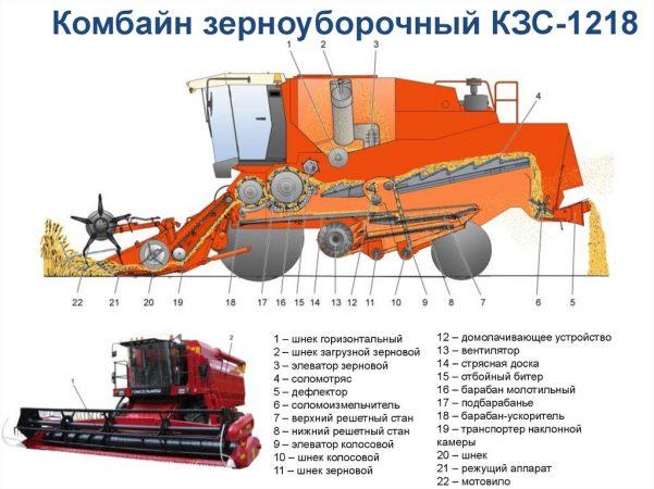 Устройство зерноуборочного комбайна КЗС-1218