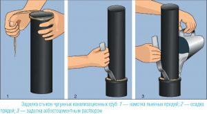 Заделка стыков чугунных канализационных труб с помощью льяных прядей