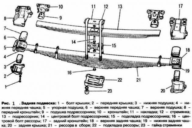Задняя подвеска ГАЗ-53