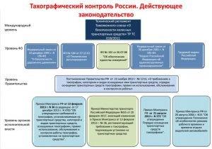 Законодательные акты по тахографам