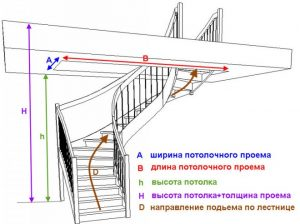 Замеры, необходимые для расчета лестницы