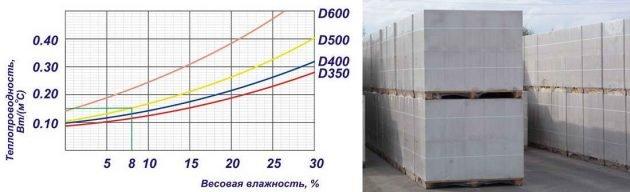 Зависимость теплопроводности от влажности газобетонных блоков