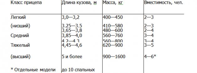 Классификация прицепов