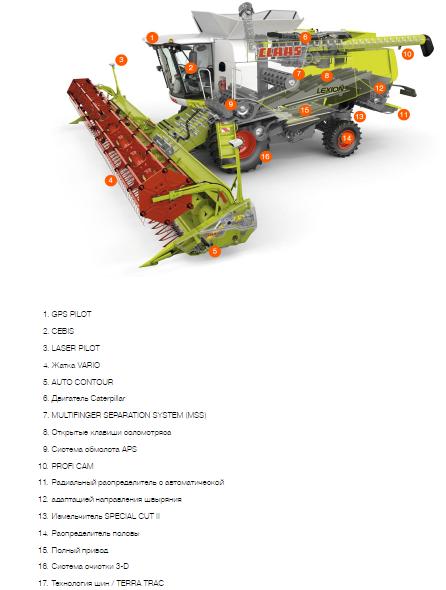 Технические характеристики LEXION 670/650