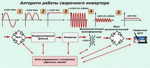 Алгоритм работы сварочного инвертора