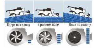 Автоматическая система регулировки скорости вентилятора очистки Opti-FanТМ
