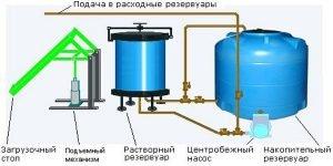 Дезинфекция сточных вод хлорной известью