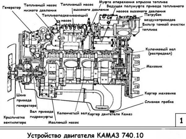 Двигатель 740.10 - схема