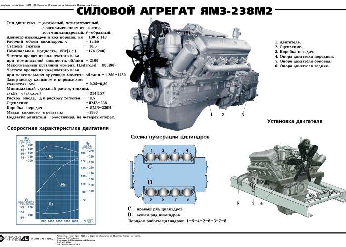 ДвигательУрала 4320 технические характеристики