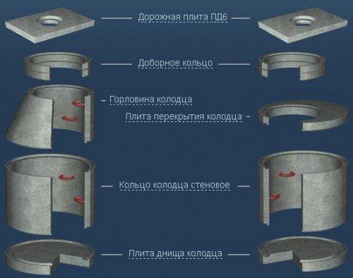 Последовательность установки колец