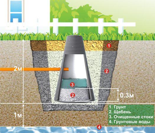 Фильтрующий колодец - главные компоненты