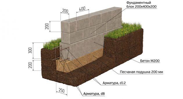 Фундамент из силикатного бетона