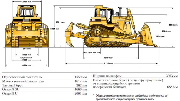 Характеристики заглубления рыхлителей Caterpillar D9R