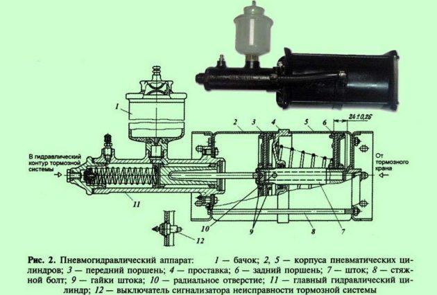Гидропневматический привод тормозных механизмов