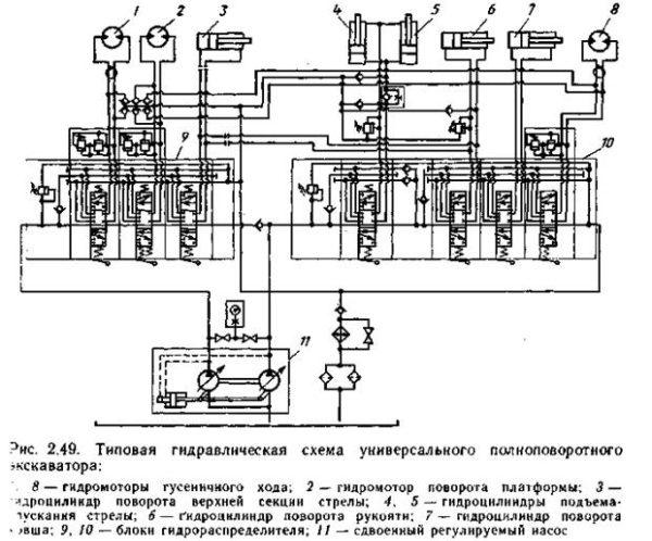 Гидросистема экскаватора ЭО-3322