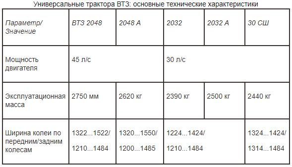 Характеристика тракторов ВТЗ