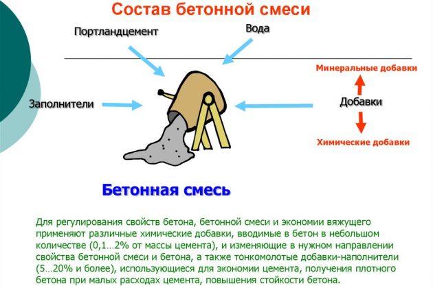 Химические добавки к бетонной смеси