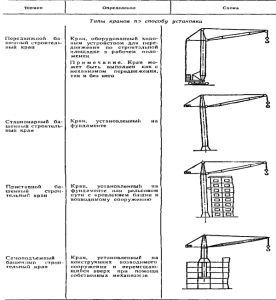 Классификация башенных кранов по способу установки