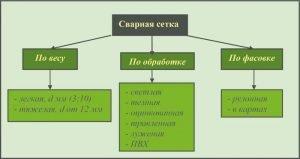 Классификация сварной сетки