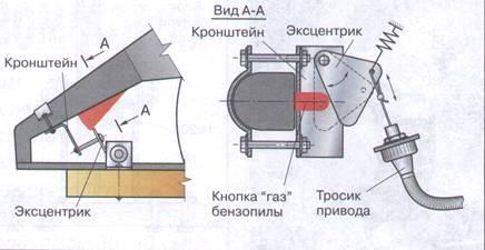 Компоновка Хускварна 142