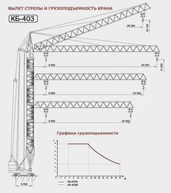Конструктивные особенности башенного крана кб 403