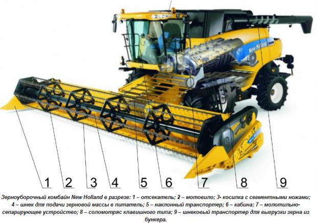 Конструкция зерноуборочных машин New Holland